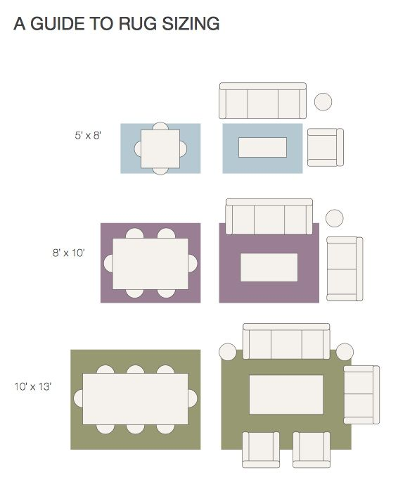 Visual guide to rug sizing rug heaven pinterest