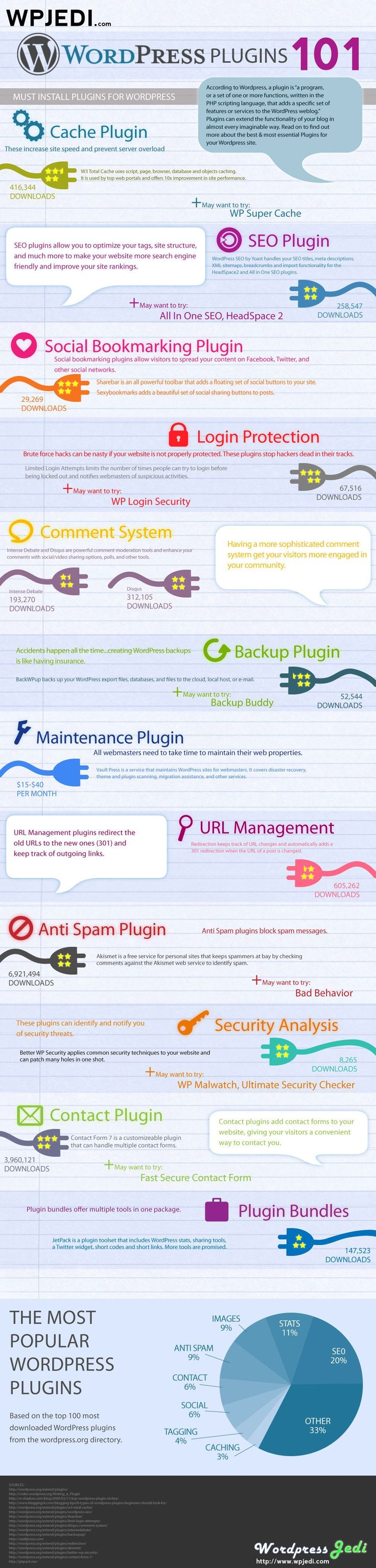 12 Must-have plugins for WordPress #infographics    Source: WordPress Jedi