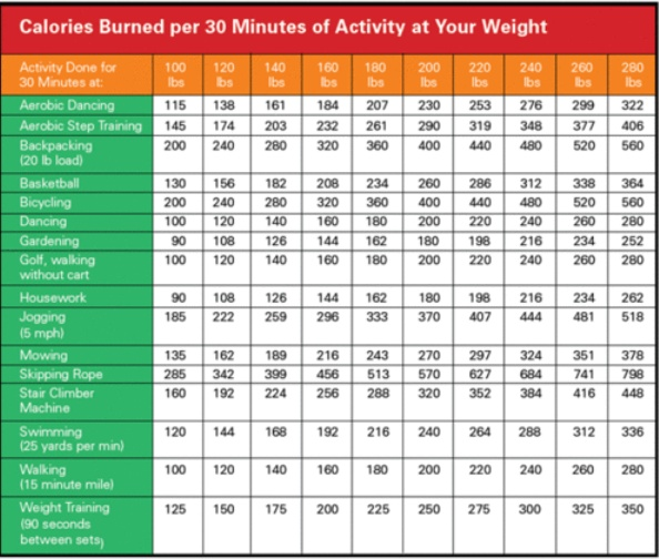 How many calories do you burn fitness motivation health How many calories do you burn doing yard work