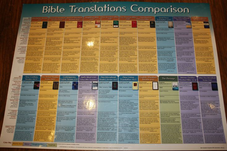 biblical comparison 100 years of solitude This essay jose arcadio buendia in one hundred years of solitude and other 64,000+ term papers,  again, marquez makes another biblical reference, this time to the.
