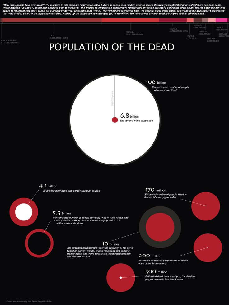 Population of the Dead -infographic