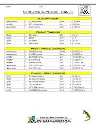 basic metric conversion chart - | Tips | Pinterest