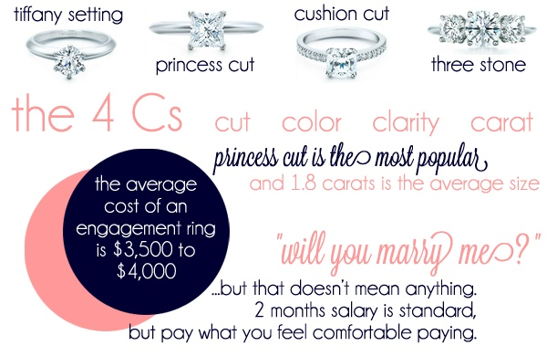 Wedding ring infographic