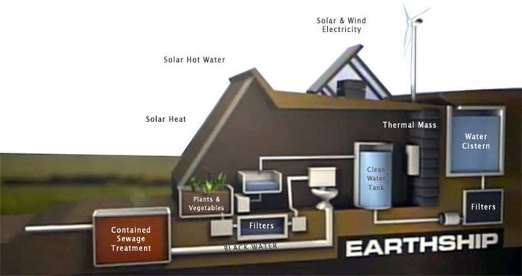 Earthships water treatment earthship homes pinterest for Sustainable living house plans