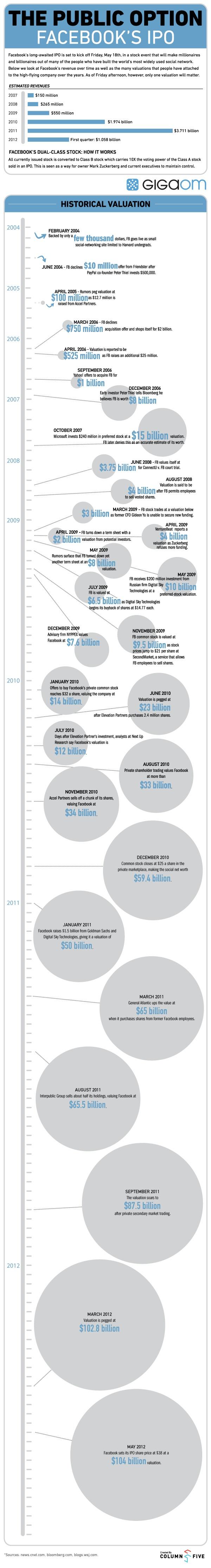 Facebook IPO Infographic 5/18/2012