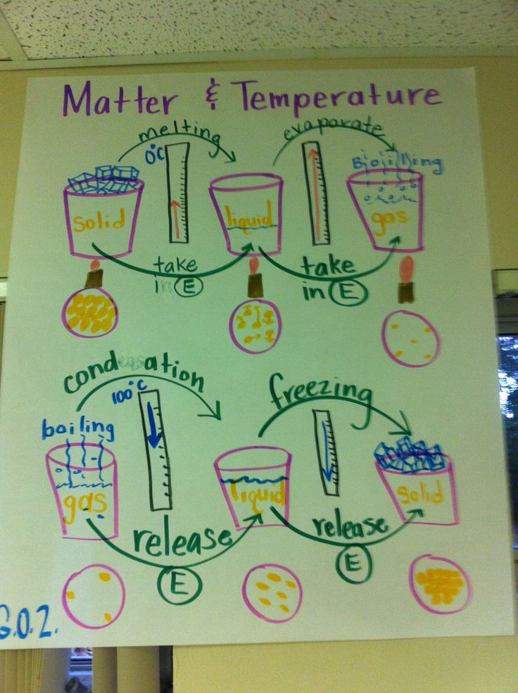 Mixtures And Solutions Chart States of matter anchor chart