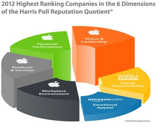 """Apple Takes Google's Spot As """"Most Reputable Company"""" In US"""