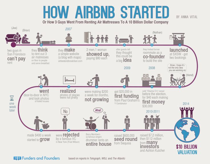 Follow Airbnb's journey from scrappy startup to $10B company (video)
