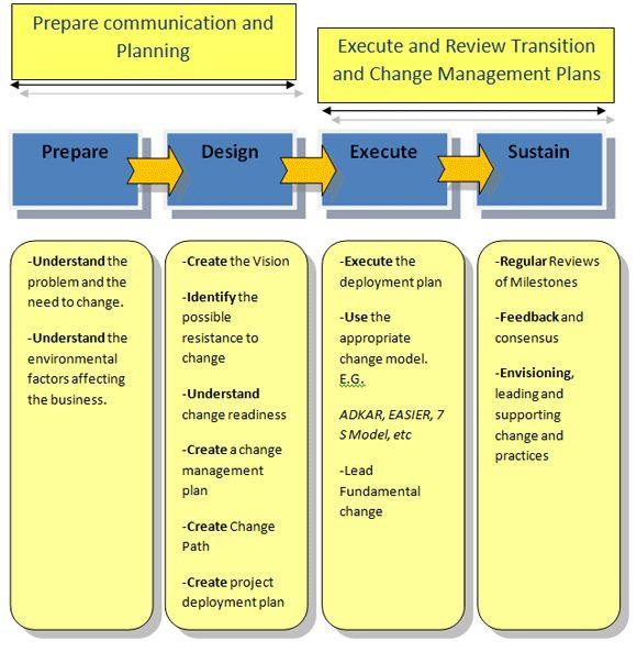 essay on management of change