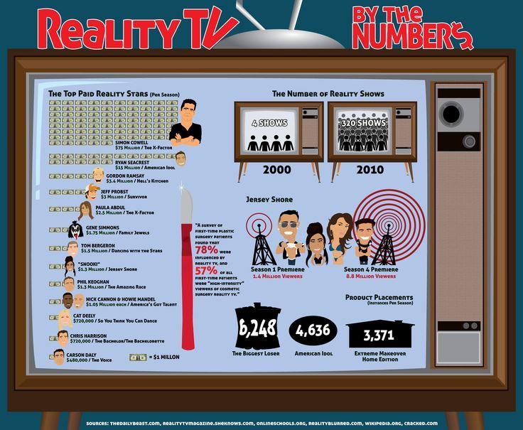 Reality-tv essay - Studienet.dk