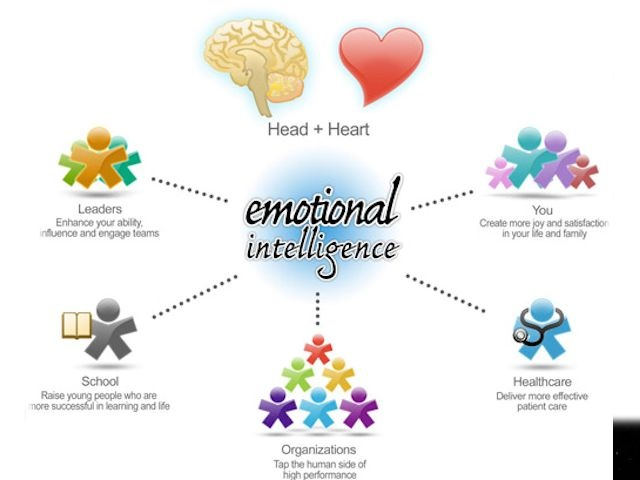 emotional intelligence in business communication Emotional intelligence, or ei, can help you pick up on subtle clues that someone is upset - and can help you talk about the issue.
