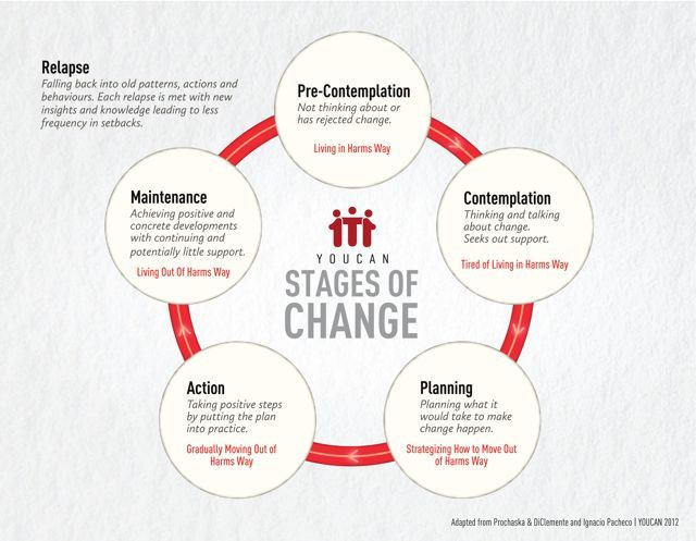Stages of change model mental health counseling pinterest