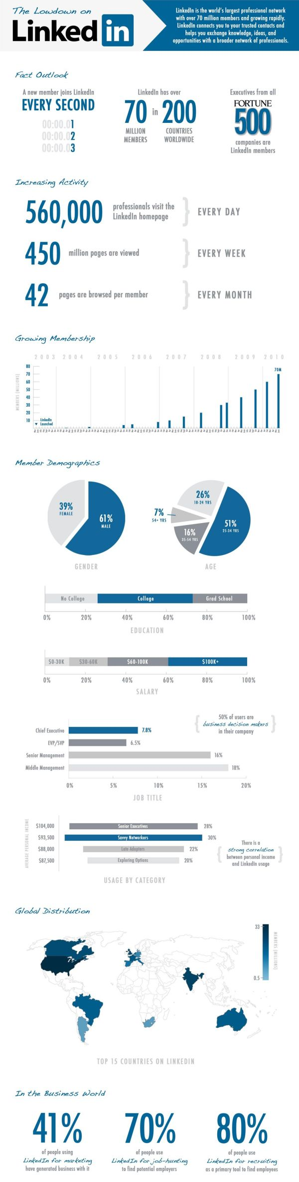 The Lowdown on Linkedin #infog