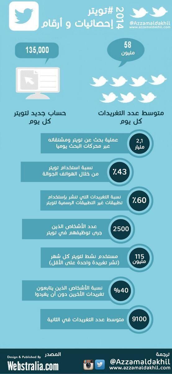 إحصائية عن تويتر | Statistics about Twitter