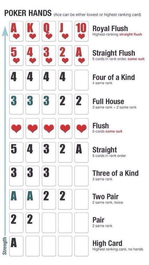 poker hands printable cheat sheet