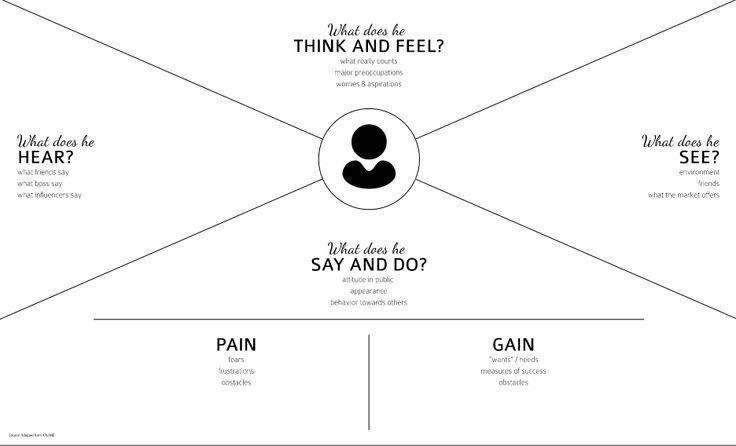 Empathy Map Template Ux Pinterest