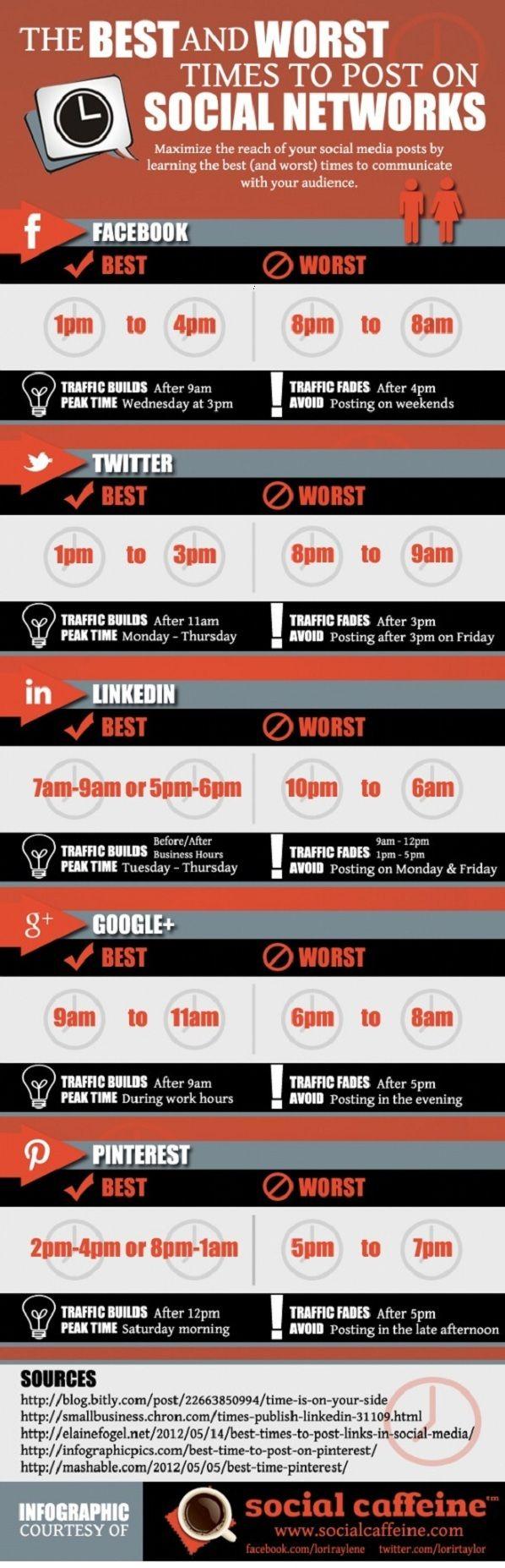 [Infographie] Les meilleurs et les pires horaires pour poster sur les réseaux sociaux  #tw