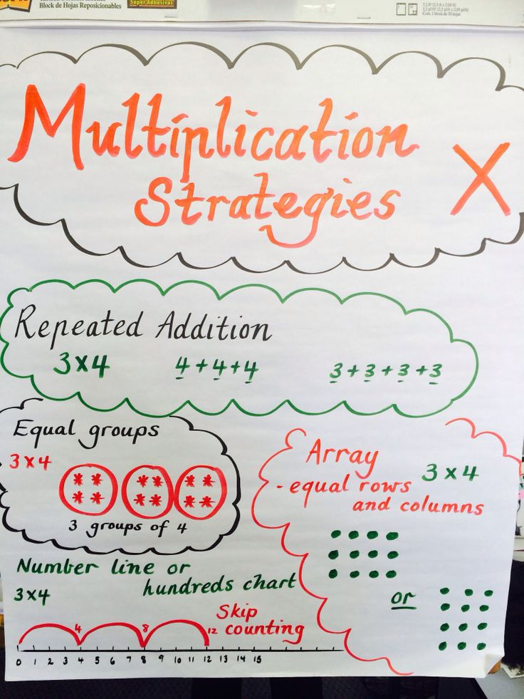 Multiplication Strategies Anchor Chart | Matematika | Pinterest
