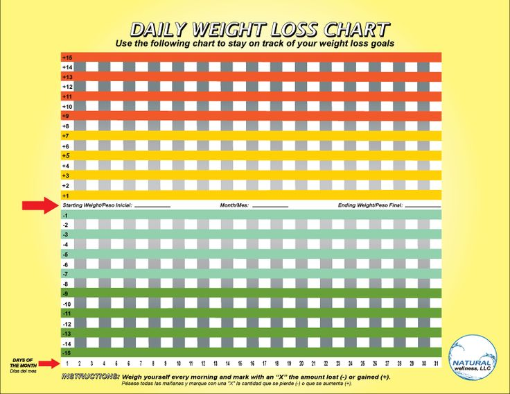 Keeping Track of losing weight | Scheduling habits | Pinterest
