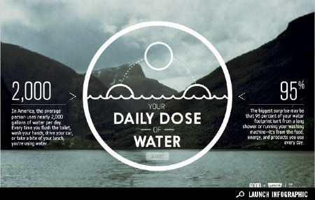Interactive Infographic: Your Daily Dose of Water - Environment - GOOD