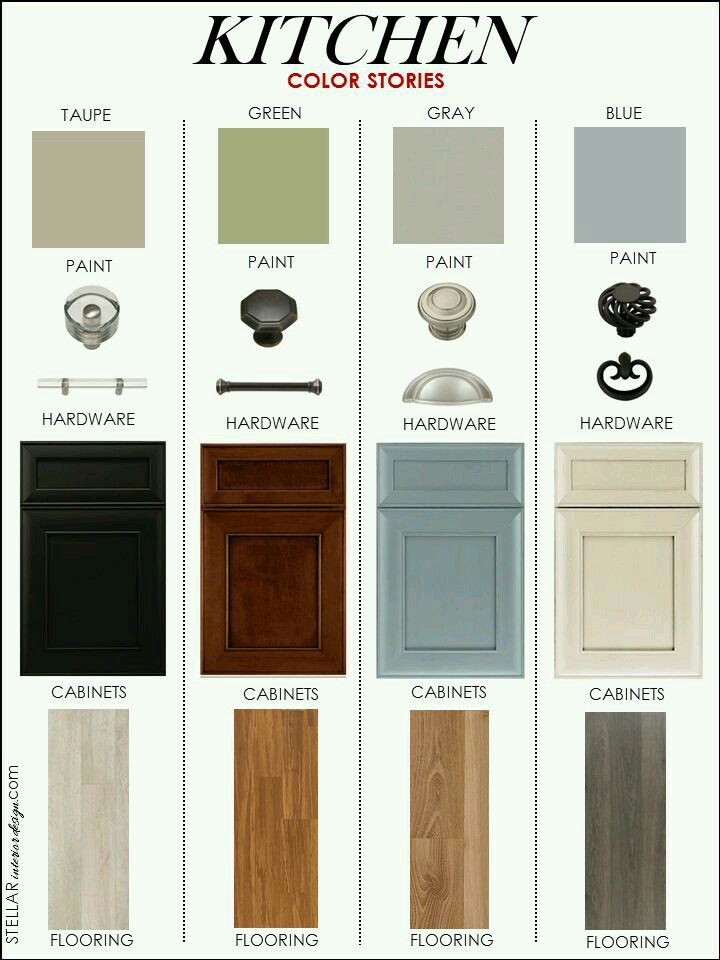 Guideline for mix match wall, supplies, and cabinets at your kitchen