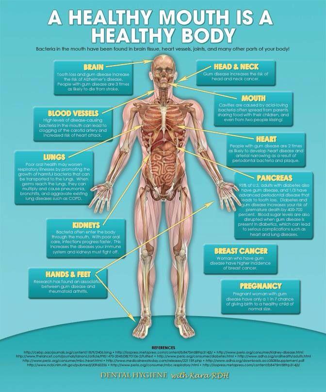 essay on healthy mouth healthy body