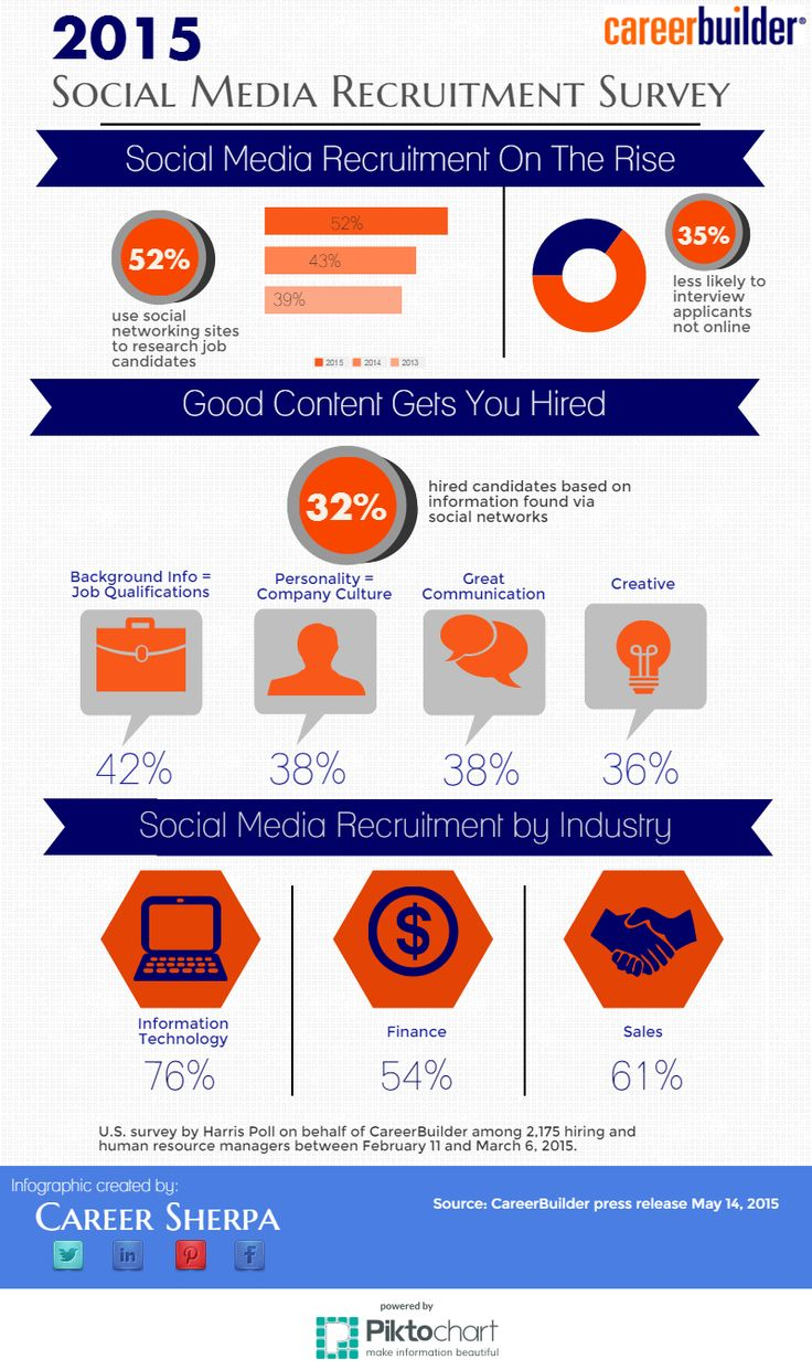 Infographic job posting