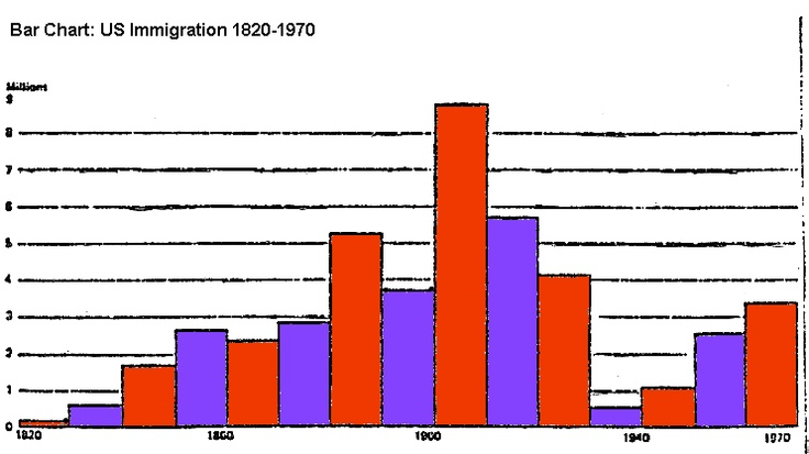 immigration to the united states in the 1800s