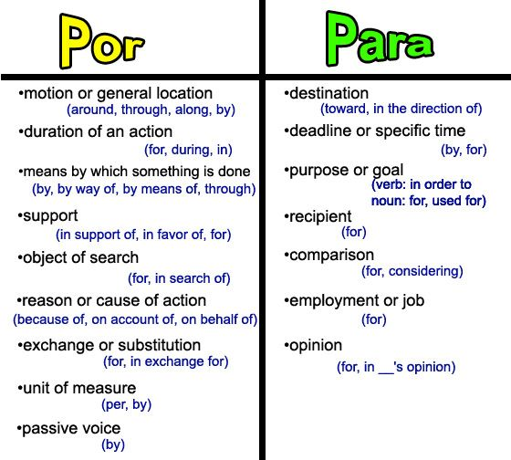 Prepositions : Teaching Spanish : Pinterest