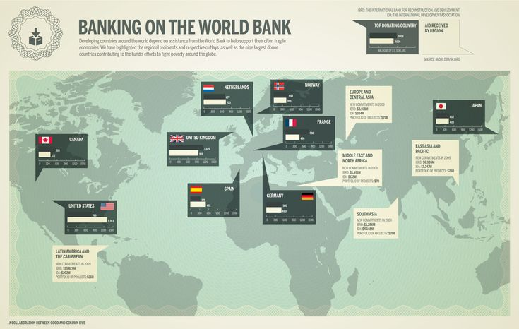 Auditing the World Bank