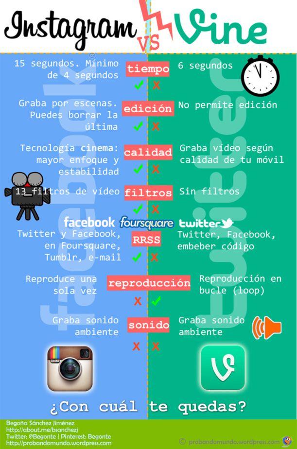 Diferencias entre Instagram y Vine