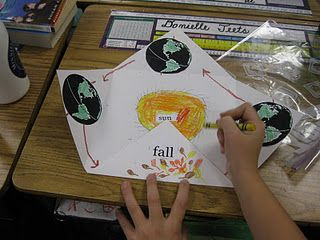 Foldable for the earth's rotation around the sun - the reasons for the seasons