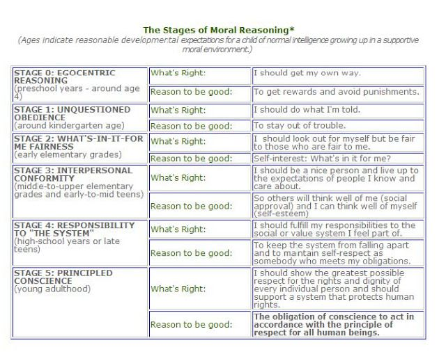 Kohlberg's 6 Stages of Moral Development | source a child goes through ...
