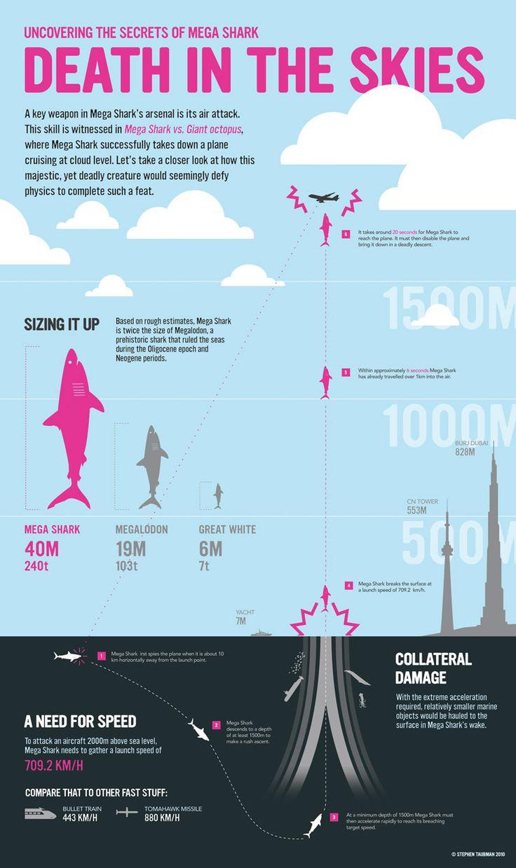 Mega Sharkinfographic