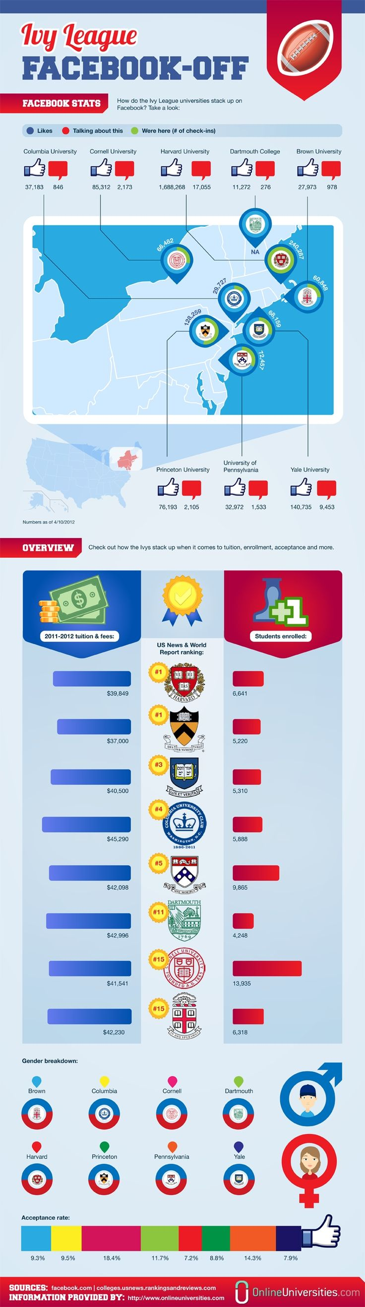 INFOGRAPHIC: Facebook Birthpla
