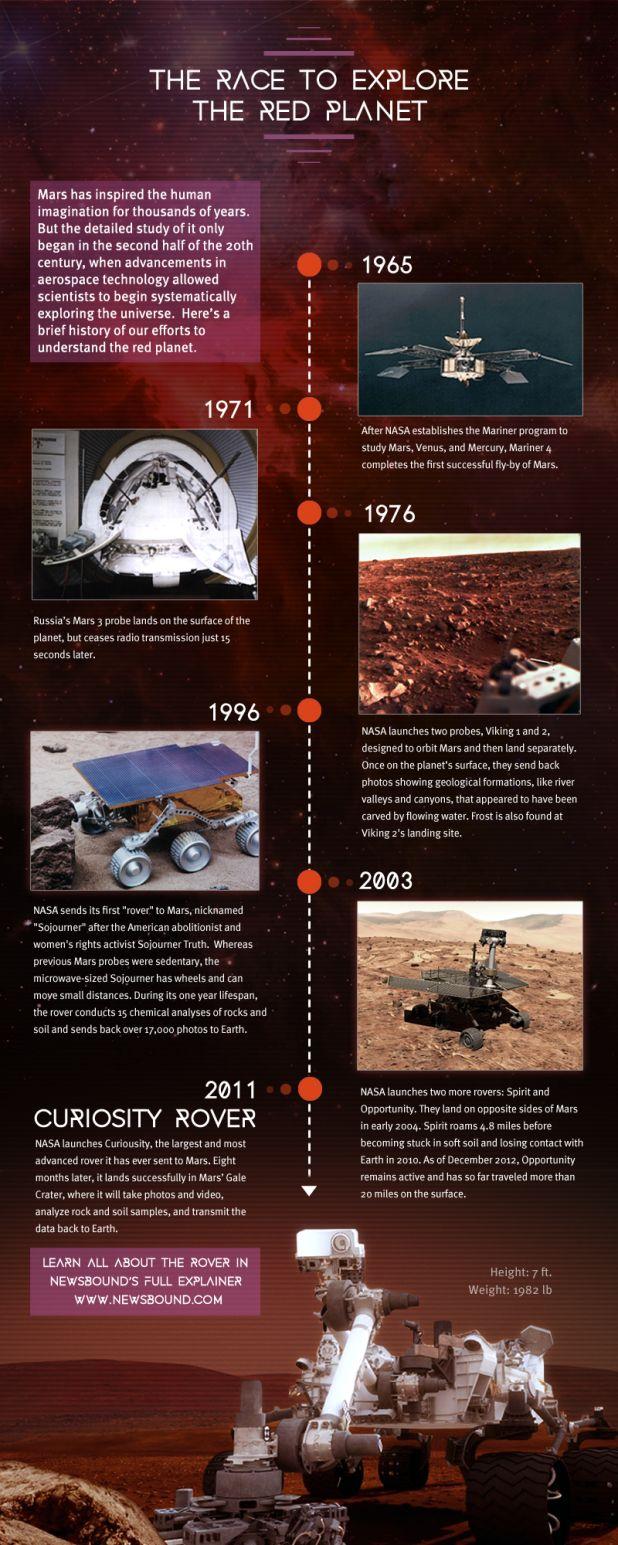 mars rover timeline - photo #28