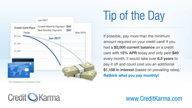 credit card limit utilization
