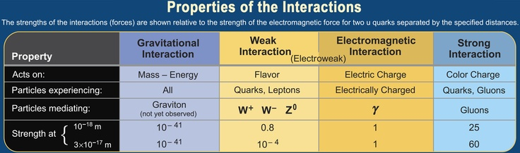 Properties of the Interactions  (credit: Contemporary Physics Education Project)