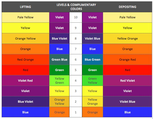 Similiar Hair Color Theory Chart Keywords