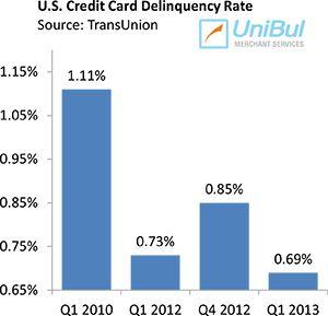 credit card rates in jamaica