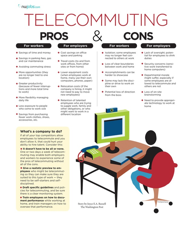 a research on the pros and cons of telecommuting Telecommuting programs based on research findings are also provided what is telecommuting telecommuting is a type of alternative (or flexible) work arrangement where work is conducted at an off-site location and employees use telecommunications technology to connect to the.