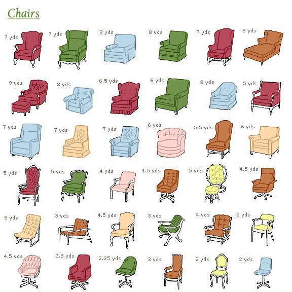 How Much Fabric Do I Need to Reupholster This Chair, Sofa or Stool ? Butler K. Fabric Yardage Charts