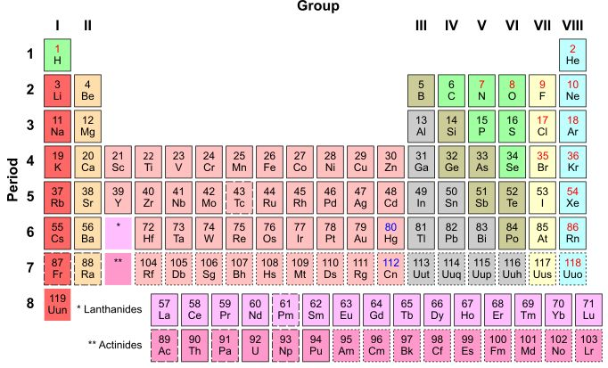 periodic table - Copy.png (682×413) Mendelev's Periodic Table Rotated ...
