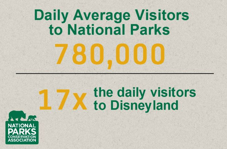 Fun fact! 780,000 visit our 401 national park units a day. Disneyland's daily visitation is around 45,000.