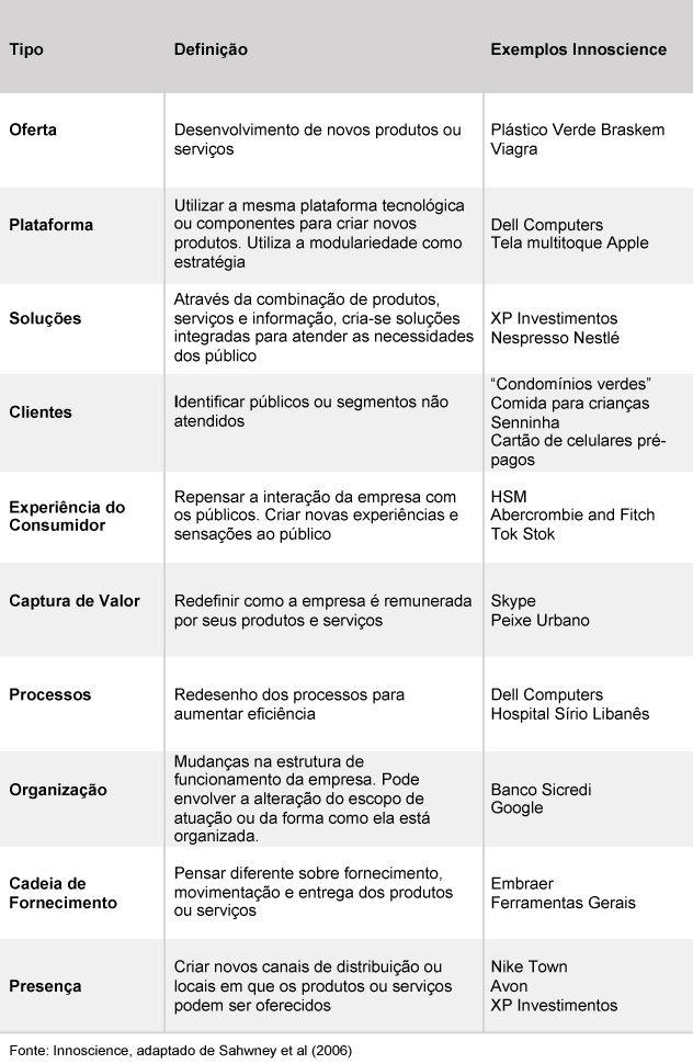Tipos de Inovação - Innoscience