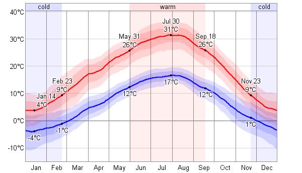 average temperature in nunavut in june