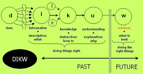 #CSR Harlan Cleveland's #DIKW framework for Knowledge Management/Social Engineering (KM/SE) paradigm shift.