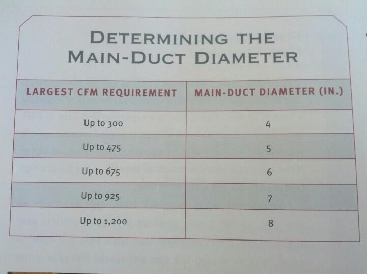 Mattress Sizing Chart HVAC Duct Sizing Chart