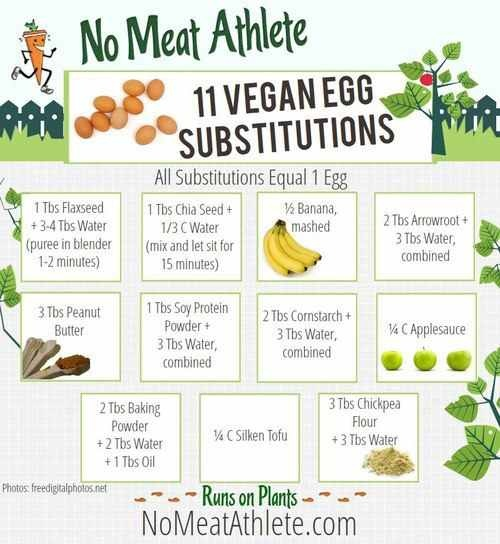 Pin by Valerie Miller on Dairy Free/Low Sat Fat Diet | Pinterest