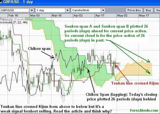 Forexabode.com technical analysis